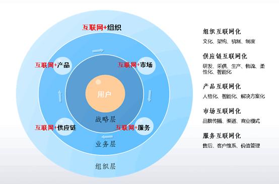 电子商务公司第2方组织结构图